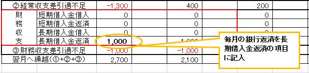資金繰り表財務収支1