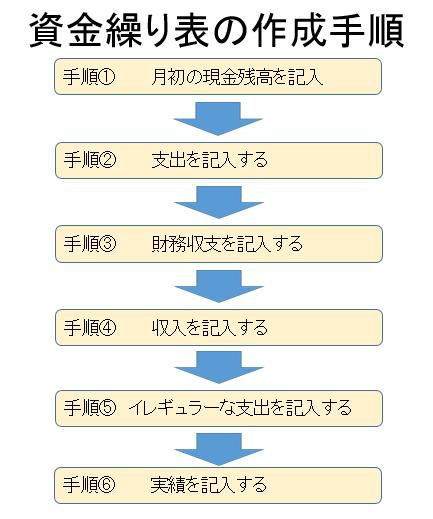 資金繰り表作成手順1