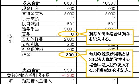 資金繰り表イレギュラーな支出1