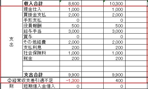 資金繰り表支出