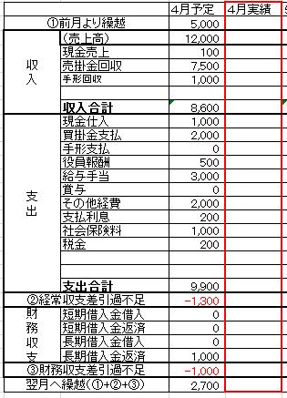 資金繰り表実績1