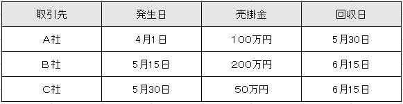 売掛金期日管理表