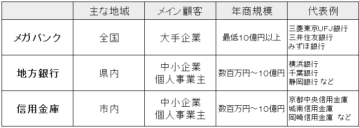 金融機関別特徴 表