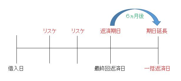 kijitsuennchou