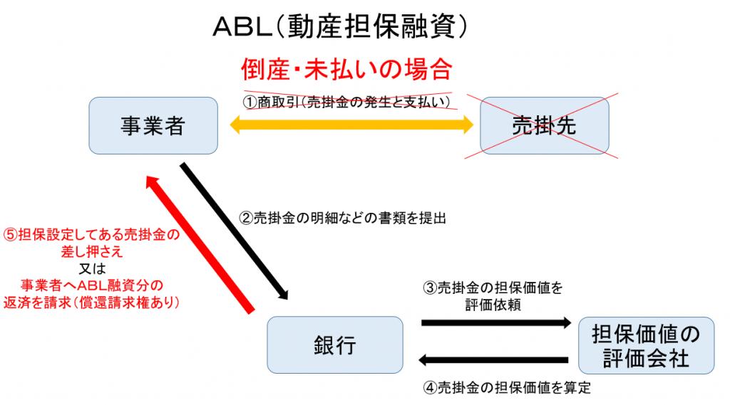 ABL(償還請求権あり)